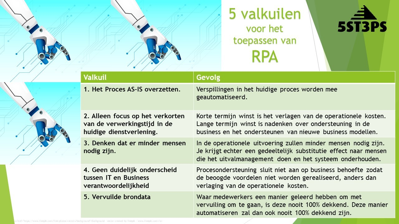 RPA Processen