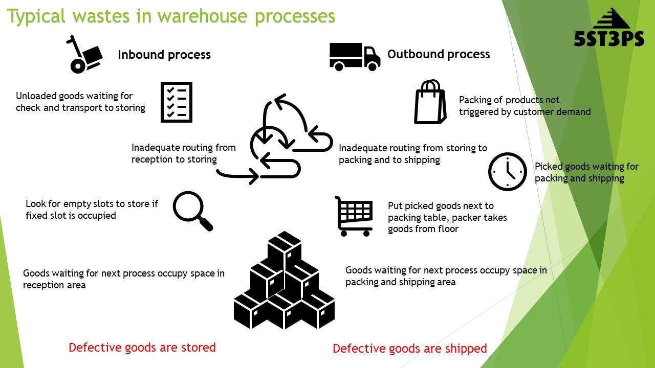 Warehouse Process Wastes