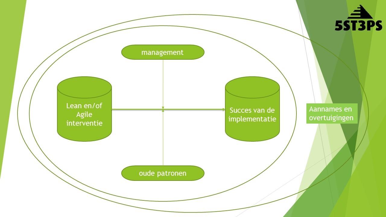 Voorspellers voor een succesvolle Lean en Agile transformatie