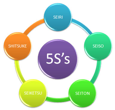 5S discipline vasthouden